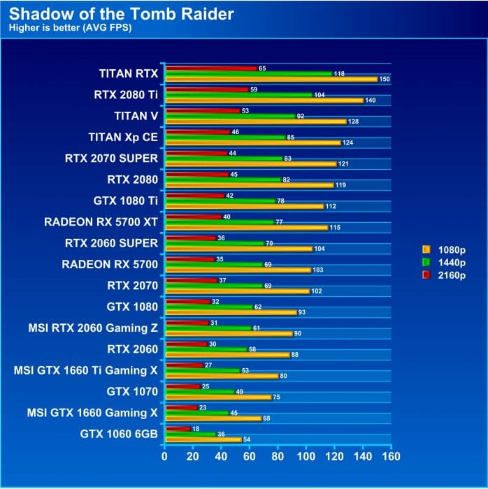 Welcome 7nm, AMD NAVI is here! - AMD Radeon RX 5700XT and RX